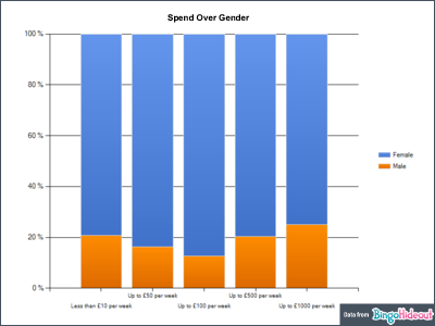 Bingo Player Spend over Gender