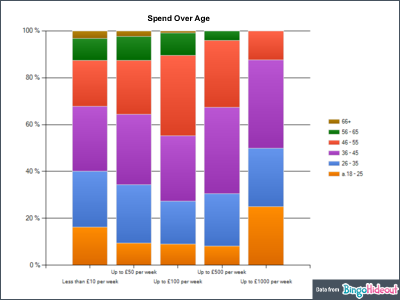 Bingo Player Spend over Age